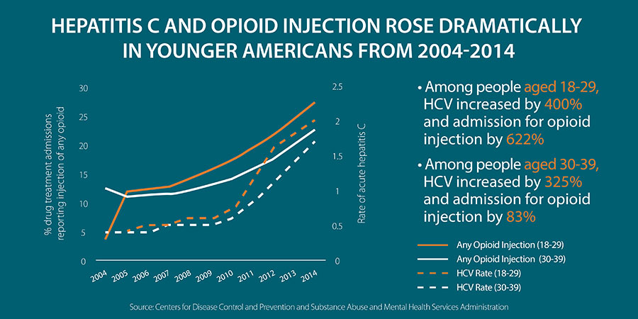 Viral Hepatitis Updates from the HHS Office of HIV/AIDS and Infectious Disease Policy